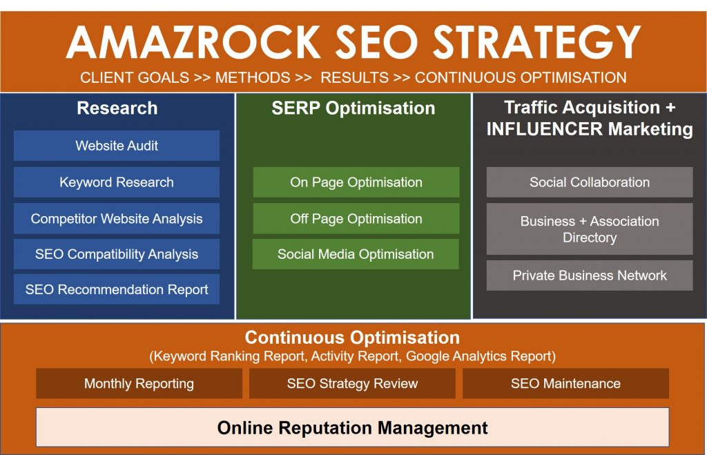 Amazrock-SEO Framework